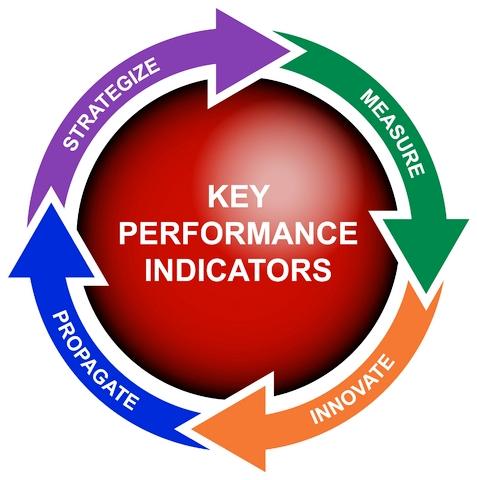 KPI ukazatele
