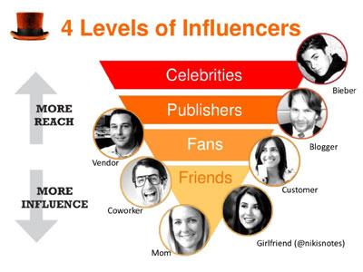jak ovlivňovat social media
