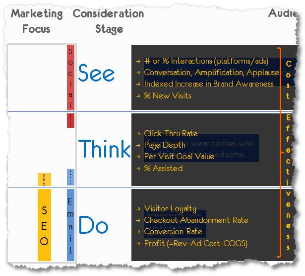 měříme Byznys framework See Think Do
