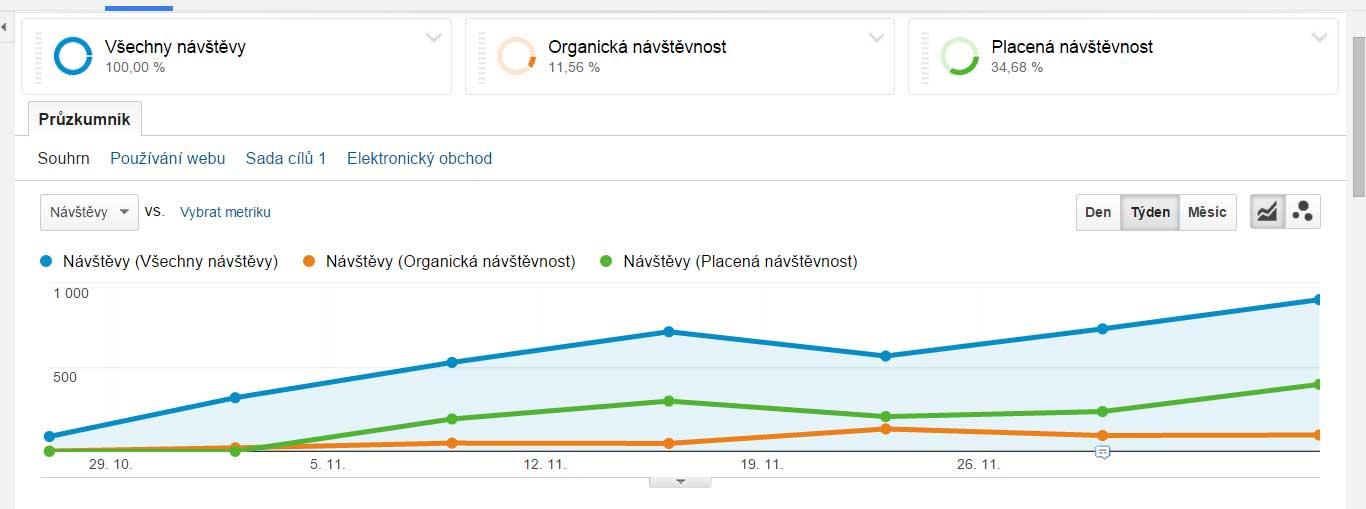 statistiky e-shop outdoorove