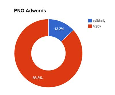 pno Adwords